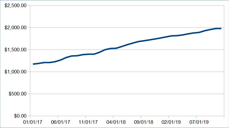 1576059905 283 alternative income update november 2019 6366 39 - Alternative Income Update: November 2019 ($6,366.39)