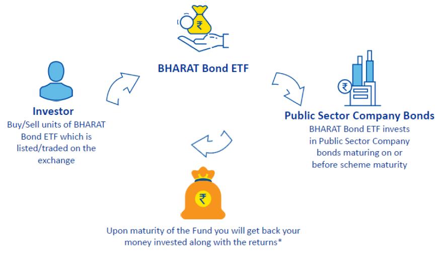 bharat bond etf complete details - Bharat Bond ETF – Complete Details