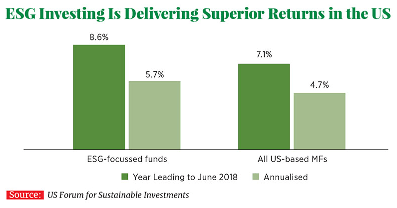 1579435714 365 what is esg investing - What is ESG Investing?