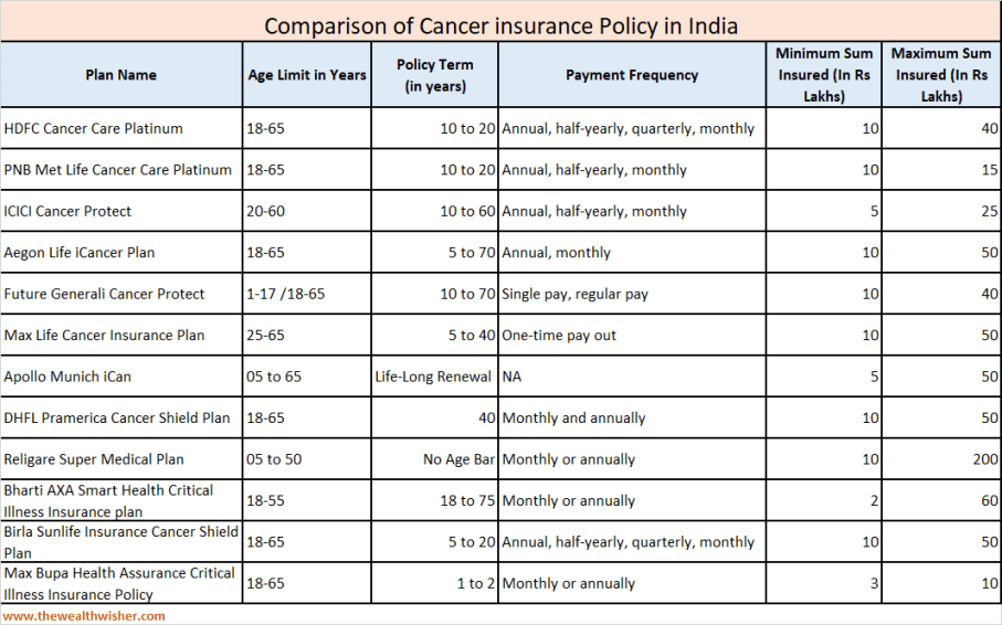 understanding cancer insurance policy - Understanding Cancer Insurance Policy