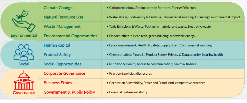 what is esg investing - What is ESG Investing?