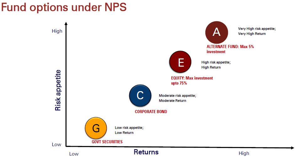 1582552035 188 nps national pension scheme complete details pt1 - NPS (National Pension Scheme) Complete Details  Pt1