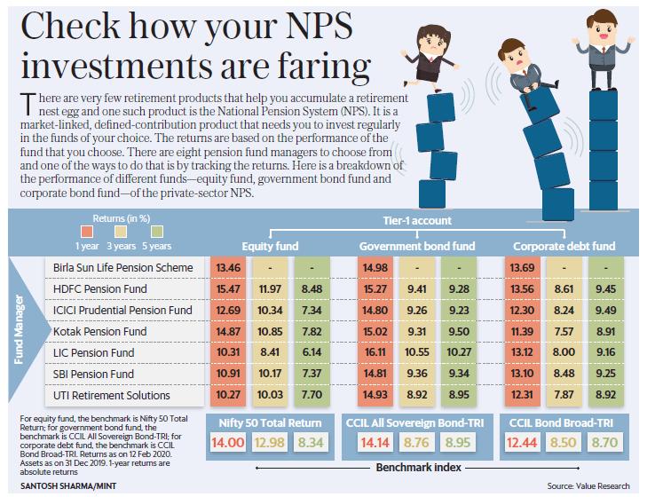 1582552035 859 nps national pension scheme complete details pt1 - NPS (National Pension Scheme) Complete Details  Pt1