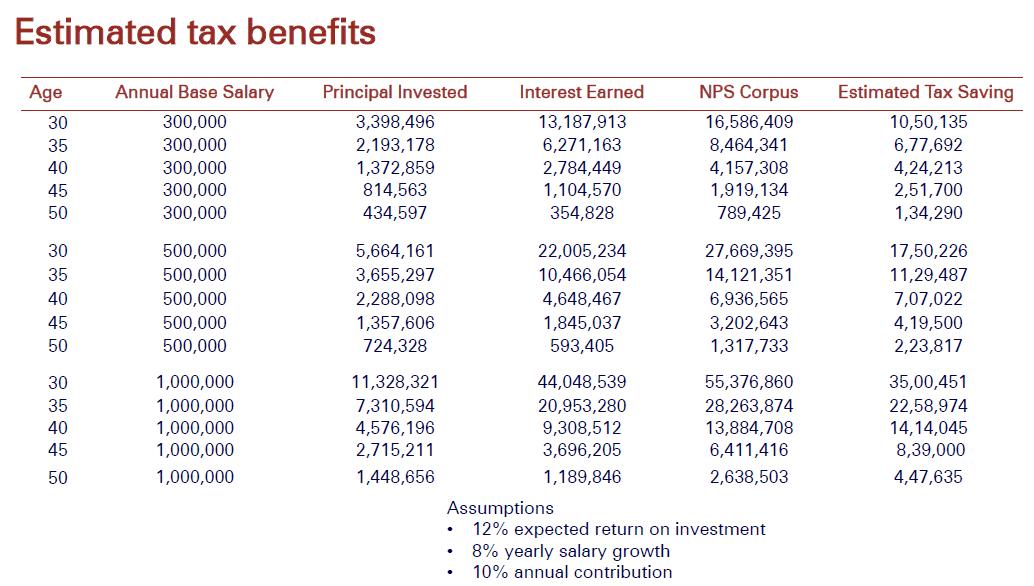 1582552036 287 nps national pension scheme complete details pt1 - NPS (National Pension Scheme) Complete Details  Pt1