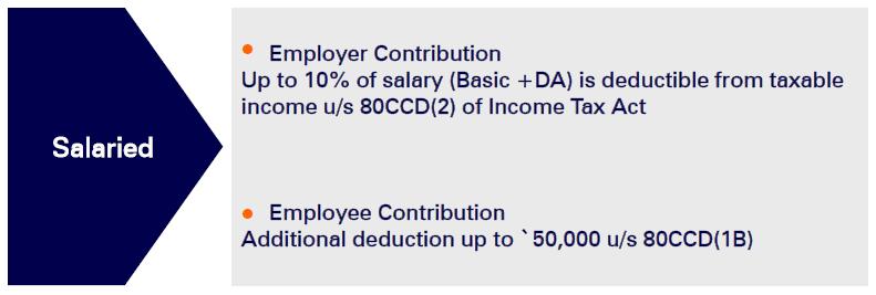 1582552036 343 nps national pension scheme complete details pt1 - NPS (National Pension Scheme) Complete Details  Pt1
