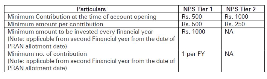 1582552036 763 nps national pension scheme complete details pt1 - NPS (National Pension Scheme) Complete Details  Pt1