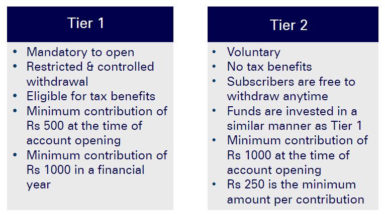 nps national pension scheme complete details pt1 - NPS (National Pension Scheme) Complete Details  Pt1
