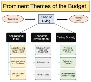 union budget 2020 key provisions highlights - Union Budget 2020 – Key Provisions & Highlights