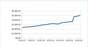 336 passive income update february 2020 - Passive Income Update: February 2020