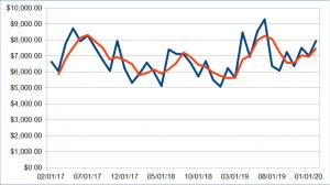 494 passive income update february 2020 - Passive Income Update: February 2020