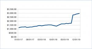 60 passive income update february 2020 - Passive Income Update: February 2020