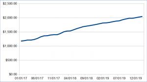 611 passive income update february 2020 - Passive Income Update: February 2020