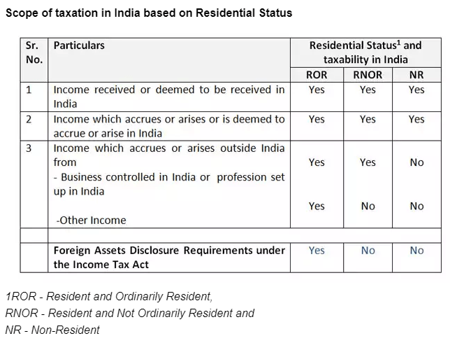 itr filing for nri when mandatory when not - ITR Filing for NRI (When Mandatory When NOT)