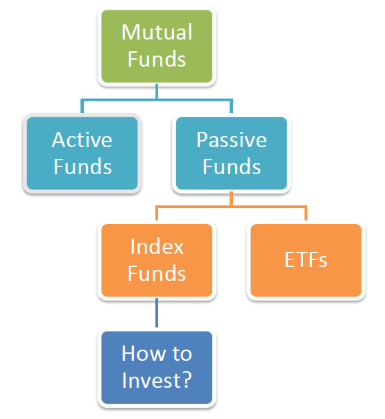 should nri make investment in index funds - Should NRI make Investment in Index Funds?
