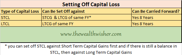 taxation on equity mutual fund in india - Taxation on Equity Mutual Fund in India