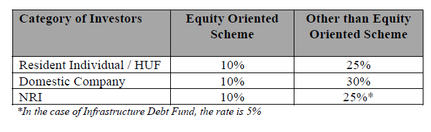 taxation on mutual fund dividends in india - Taxation on Mutual Fund Dividends in India