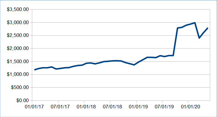 585 passive income update may 2020 7087 12 - Passive Income Update: May 2020 ($7087.12)