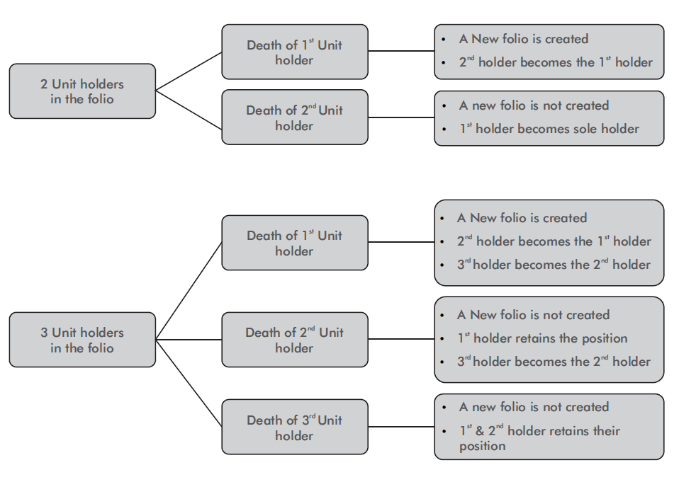how mutual funds distribute transfer units in case of death - How Mutual Funds Distribute / Transfer Units in Case of Death