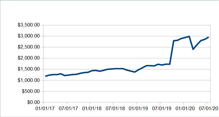 253 passive income update july 2020 7520 09 - Passive Income Update: July 2020 ($7520.09)