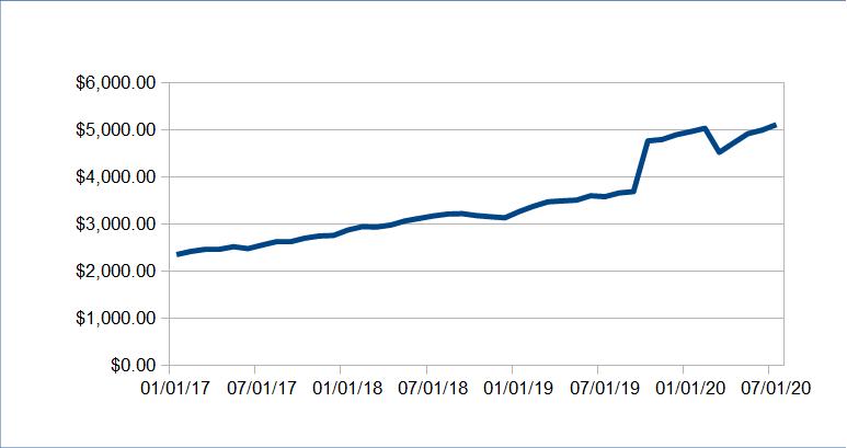 741 passive income update july 2020 7520 09 - Passive Income Update: July 2020 ($7520.09)