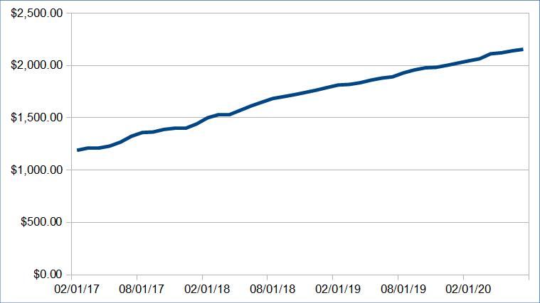 850 passive income update july 2020 7520 09 - Passive Income Update: July 2020 ($7520.09)
