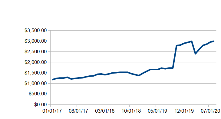 659 passive income update august 2020 7171 08 - Passive Income Update: August 2020 ($7,171.08)