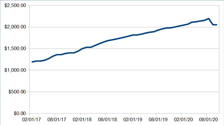 743 passive income update october 2020 - Passive Income Update: October 2020
