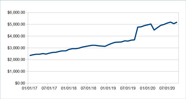 746 passive income update october 2020 - Passive Income Update: October 2020