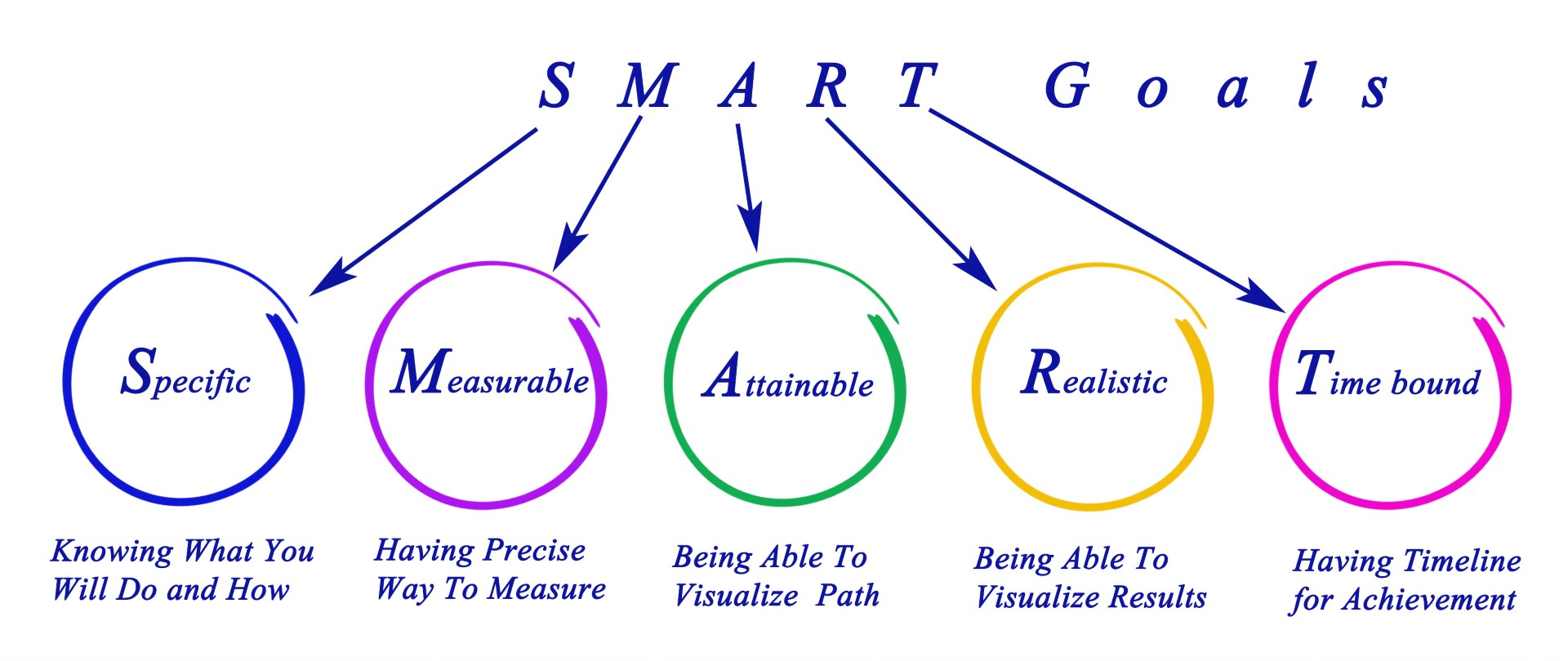 make a new years resolution for smarter goals this year - Make a New Year's Resolution for SMARTER Goals This Year